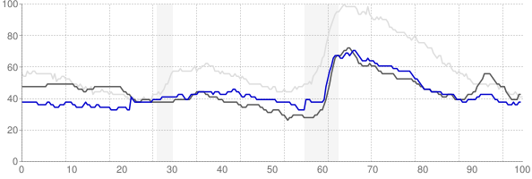 Cheyenne, Wyoming monthly unemployment rate chart